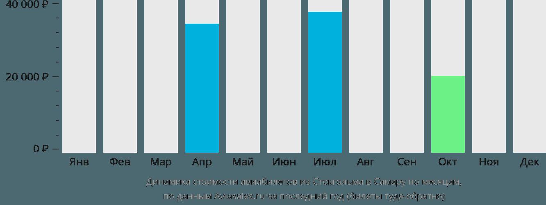 Динамика стоимости авиабилетов из Стокгольма в Самару по месяцам