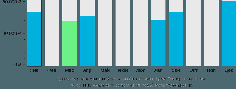 Динамика стоимости авиабилетов из Стокгольма в Куала-Лумпур по месяцам