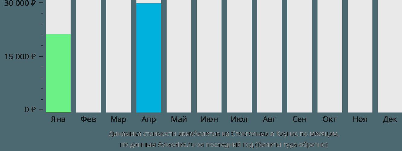 Динамика стоимости авиабилетов из Стокгольма в Каунас по месяцам