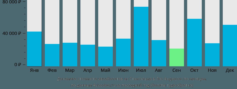 Динамика стоимости авиабилетов из Стокгольма в Лос-Анджелес по месяцам