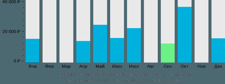 Динамика стоимости авиабилетов из Стокгольма в Ларнаку по месяцам
