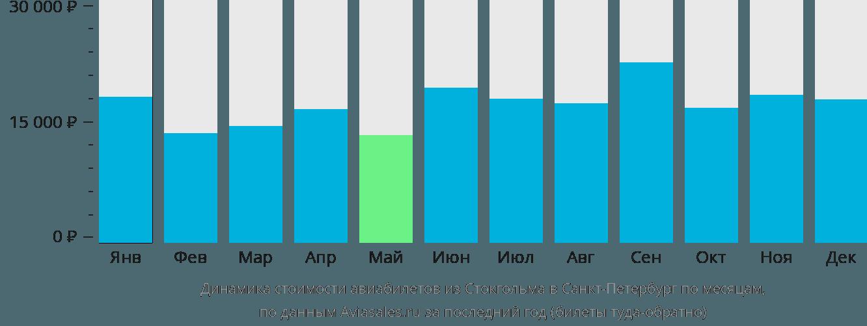 Динамика стоимости авиабилетов из Стокгольма в Санкт-Петербург по месяцам