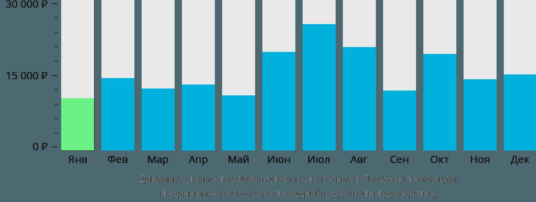 Динамика стоимости авиабилетов из Стокгольма в Лиссабон по месяцам