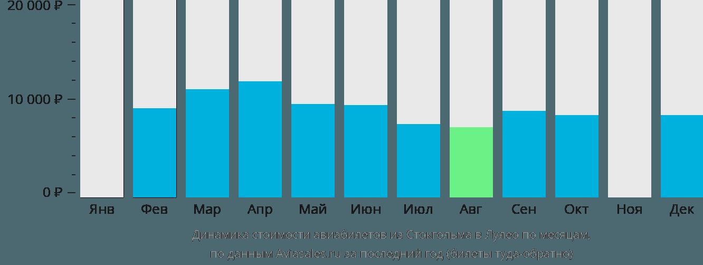 Динамика стоимости авиабилетов из Стокгольма в Лулео по месяцам