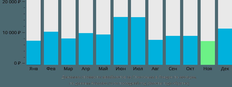 Динамика стоимости авиабилетов из Стокгольма в Лондон по месяцам