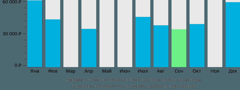 Динамика стоимости авиабилетов из Стокгольма в Лагос по месяцам