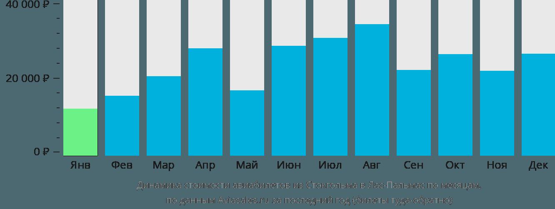 Динамика стоимости авиабилетов из Стокгольма в Лас-Пальмас по месяцам