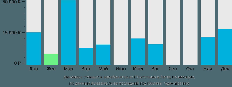 Динамика стоимости авиабилетов из Стокгольма в Литву по месяцам