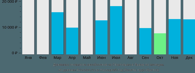 Динамика стоимости авиабилетов из Стокгольма в Львов по месяцам
