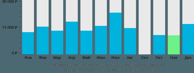 Динамика стоимости авиабилетов из Стокгольма в Мадрид по месяцам