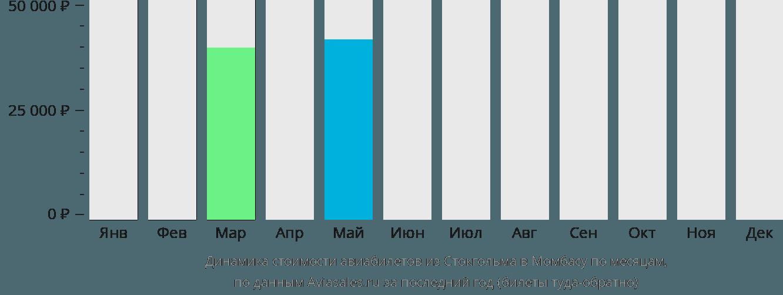 Динамика стоимости авиабилетов из Стокгольма в Момбасу по месяцам