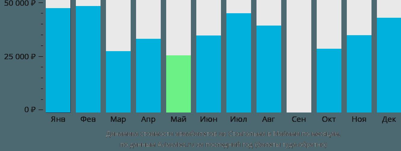Динамика стоимости авиабилетов из Стокгольма в Майами по месяцам