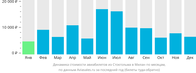 Динамика стоимости авиабилетов из Стокгольма в Милан по месяцам