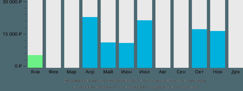 Динамика стоимости авиабилетов из Стокгольма на Мальту по месяцам
