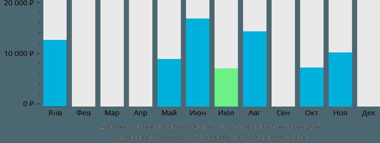 Динамика стоимости авиабилетов из Стокгольма в Мальмё по месяцам