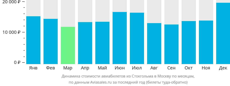 Динамика стоимости авиабилетов из Стокгольма в Москву по месяцам