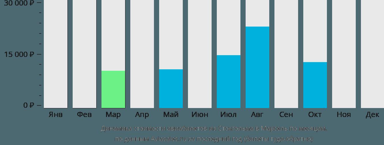 Динамика стоимости авиабилетов из Стокгольма в Марсель по месяцам