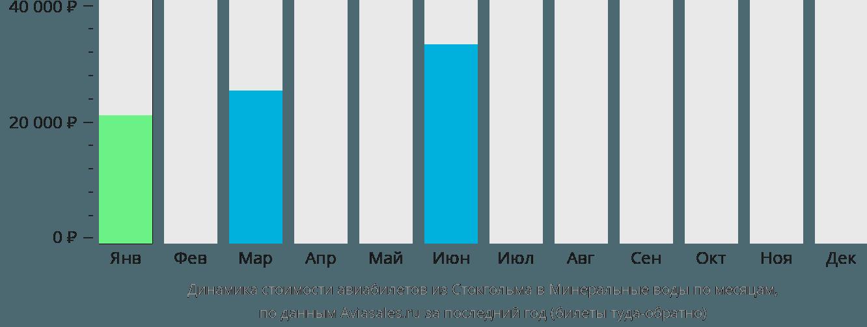Динамика стоимости авиабилетов из Стокгольма в Минеральные воды по месяцам