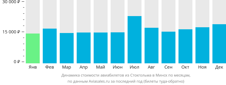 Динамика стоимости авиабилетов из Стокгольма в Минск по месяцам