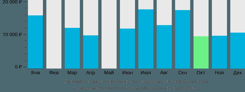 Динамика стоимости авиабилетов из Стокгольма в Мюнхен по месяцам