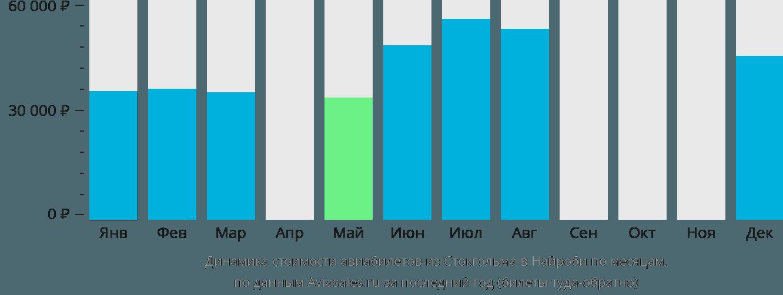 Динамика стоимости авиабилетов из Стокгольма в Найроби по месяцам