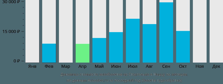 Динамика стоимости авиабилетов из Стокгольма в Ниццу по месяцам