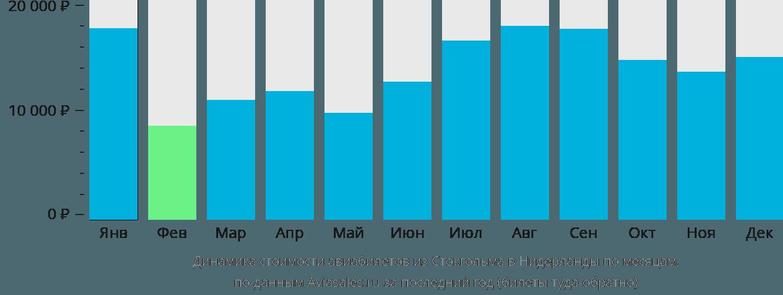 Динамика стоимости авиабилетов из Стокгольма в Нидерланды по месяцам