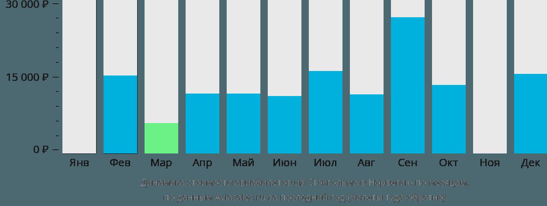 Динамика стоимости авиабилетов из Стокгольма в Норвегию по месяцам