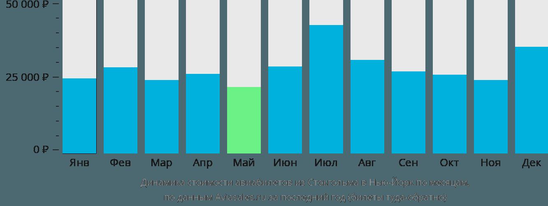 Динамика стоимости авиабилетов из Стокгольма в Нью-Йорк по месяцам