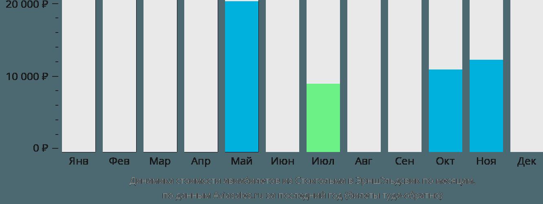 Динамика стоимости авиабилетов из Стокгольма в Эрншёльдсвик по месяцам