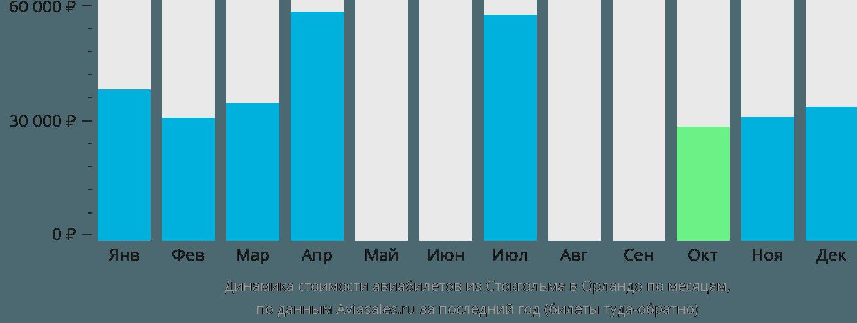 Динамика стоимости авиабилетов из Стокгольма в Орландо по месяцам