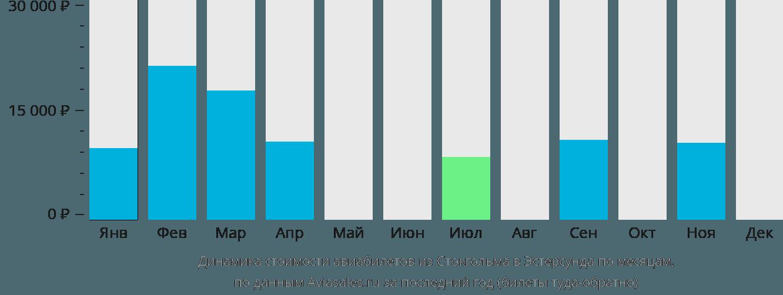 Динамика стоимости авиабилетов из Стокгольма в Эстерсунда по месяцам