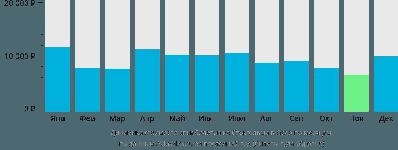 Динамика стоимости авиабилетов из Стокгольма в Осло по месяцам