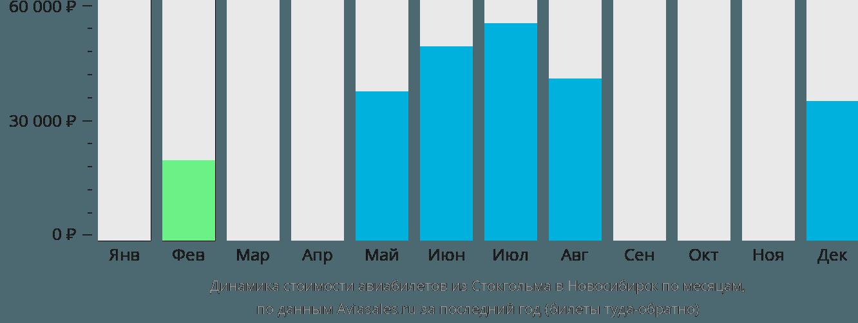Динамика стоимости авиабилетов из Стокгольма в Новосибирск по месяцам