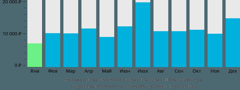 Динамика стоимости авиабилетов из Стокгольма в Париж по месяцам