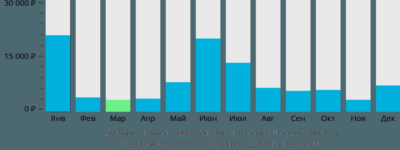 Динамика стоимости авиабилетов из Стокгольма в Польшу по месяцам