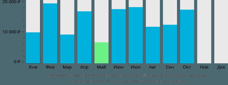 Динамика стоимости авиабилетов из Стокгольма в Пальма-де-Майорку по месяцам
