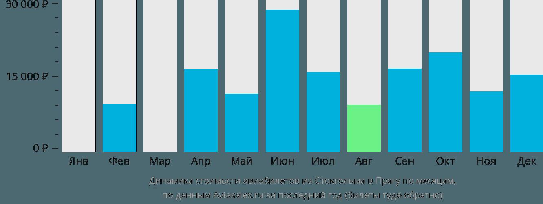 Динамика стоимости авиабилетов из Стокгольма в Прагу по месяцам