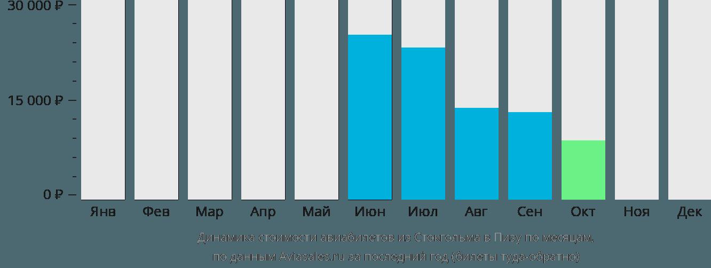 Динамика стоимости авиабилетов из Стокгольма в Пизу по месяцам