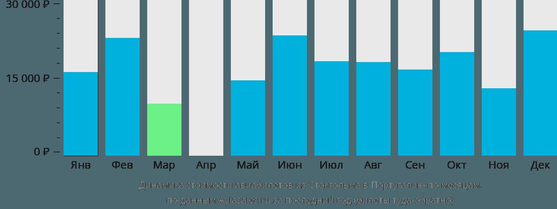 Динамика стоимости авиабилетов из Стокгольма в Португалию по месяцам