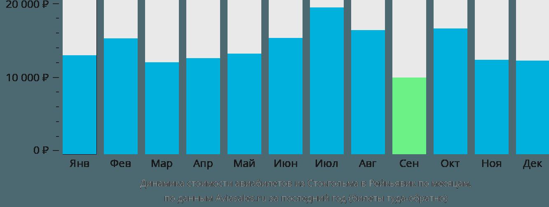 Динамика стоимости авиабилетов из Стокгольма в Рейкьявик по месяцам