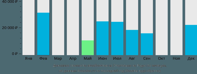 Динамика стоимости авиабилетов из Стокгольма на Родос по месяцам