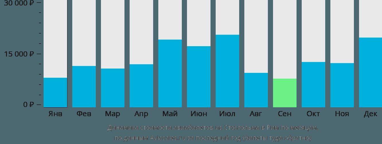 Динамика стоимости авиабилетов из Стокгольма в Рим по месяцам