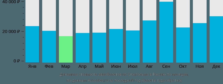Динамика стоимости авиабилетов из Стокгольма в Россию по месяцам