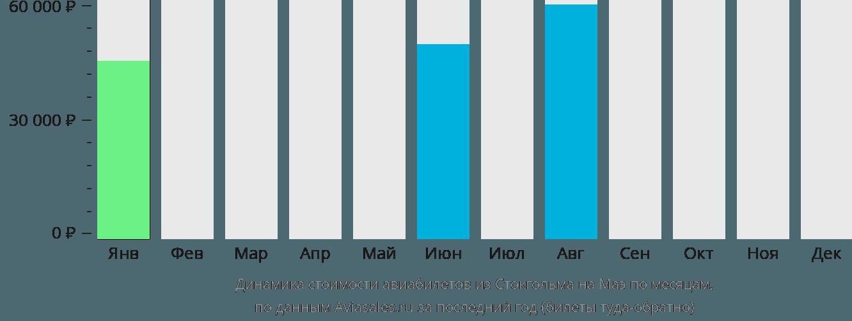 Динамика стоимости авиабилетов из Стокгольма на Маэ по месяцам