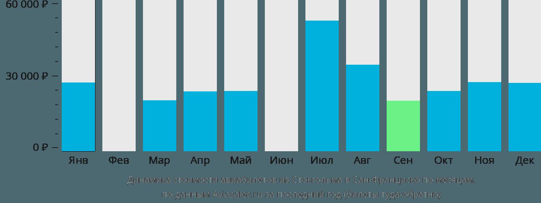 Динамика стоимости авиабилетов из Стокгольма в Сан-Франциско по месяцам