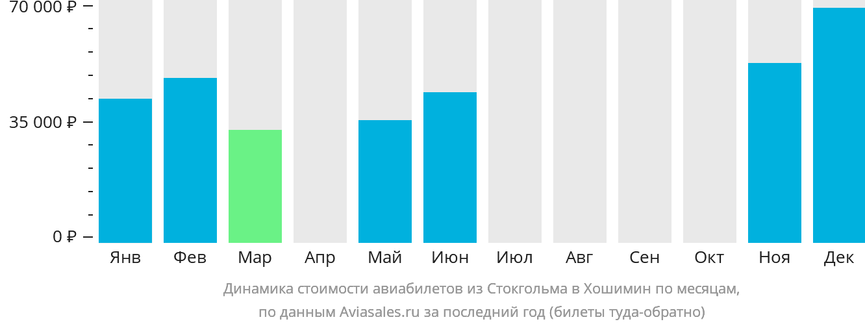 Динамика стоимости авиабилетов из Стокгольма в Хошимин по месяцам