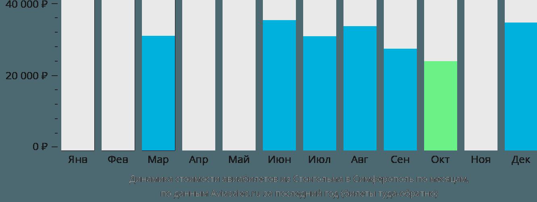 Динамика стоимости авиабилетов из Стокгольма в Симферополь по месяцам