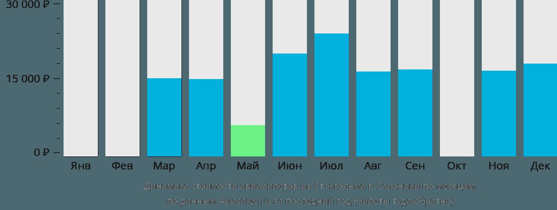 Динамика стоимости авиабилетов из Стокгольма в Салоники по месяцам