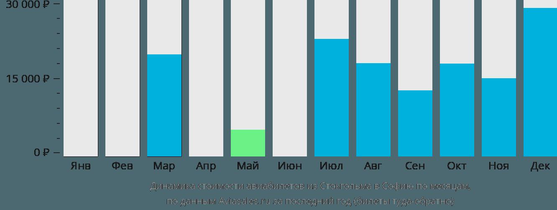 Динамика стоимости авиабилетов из Стокгольма в Софию по месяцам